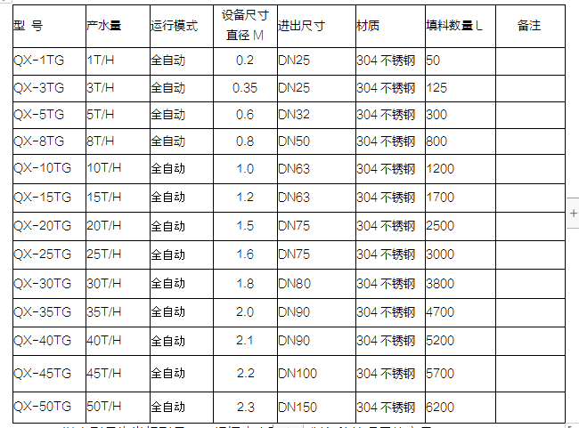 农村硝酸盐设备选型表.png