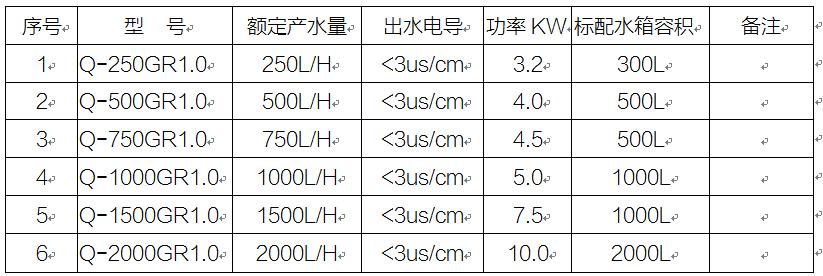 GR系列供应室用纯水设备选型表.png