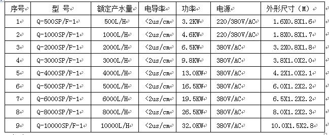 药典标准纯化水设备选型表.png