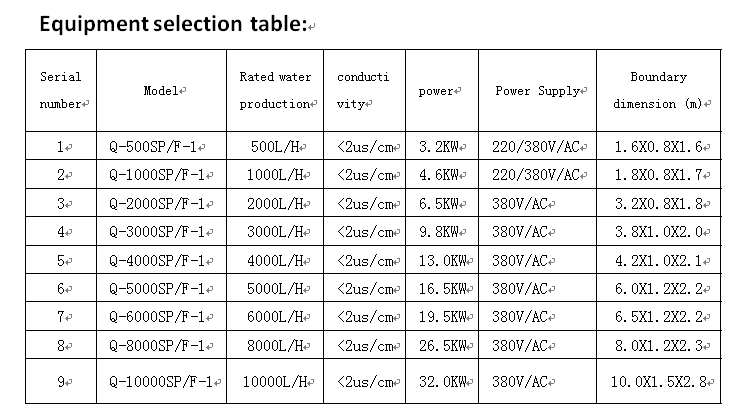 GMP Selection table of standard purified water equipment in Pharmacopoeia.png