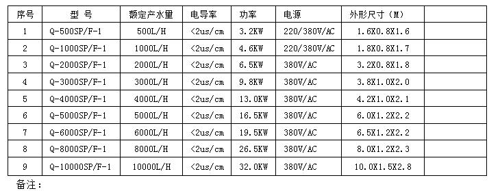 QS系列二级反渗透设备选型表.png